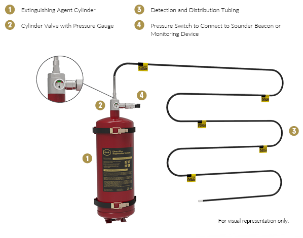 Direct System Components